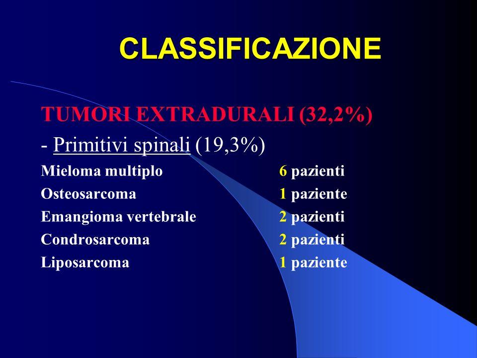 CLASSIFICAZIONE TUMORI EXTRADURALI (32,2%) - Primitivi spinali (19,3%) Mieloma multiplo6 pazienti Osteosarcoma1 paziente Emangioma vertebrale2 pazient