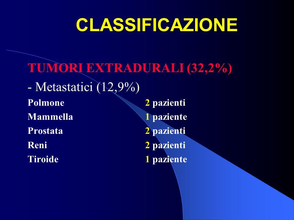 CLASSIFICAZIONE TUMORI EXTRADURALI (32,2%) - Metastatici (12,9%) Polmone2 pazienti Mammella1 paziente Prostata2 pazienti Reni2 pazienti Tiroide1 pazie