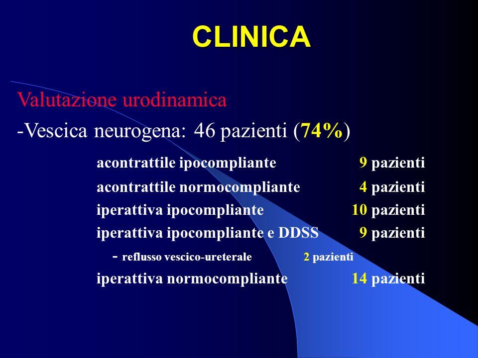 CLINICA Valutazione urodinamica -Vescica neurogena: 46 pazienti (74%) acontrattile ipocompliante 9 pazienti acontrattile normocompliante 4 pazienti ip