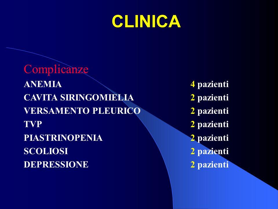 CLINICA Complicanze ANEMIA4 pazienti CAVITA SIRINGOMIELIA2 pazienti VERSAMENTO PLEURICO2 pazienti TVP2 pazienti PIASTRINOPENIA2 pazienti SCOLIOSI2 paz