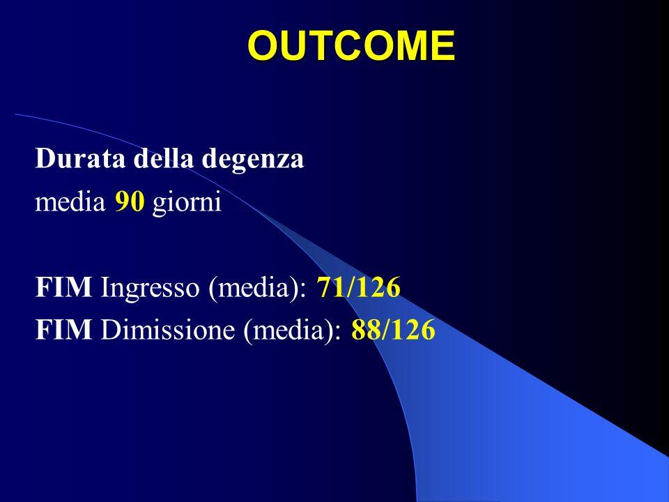 OUTCOME Durata della degenza media 90 giorni FIM Ingresso (media): 71/126 FIM Dimissione (media): 88/126