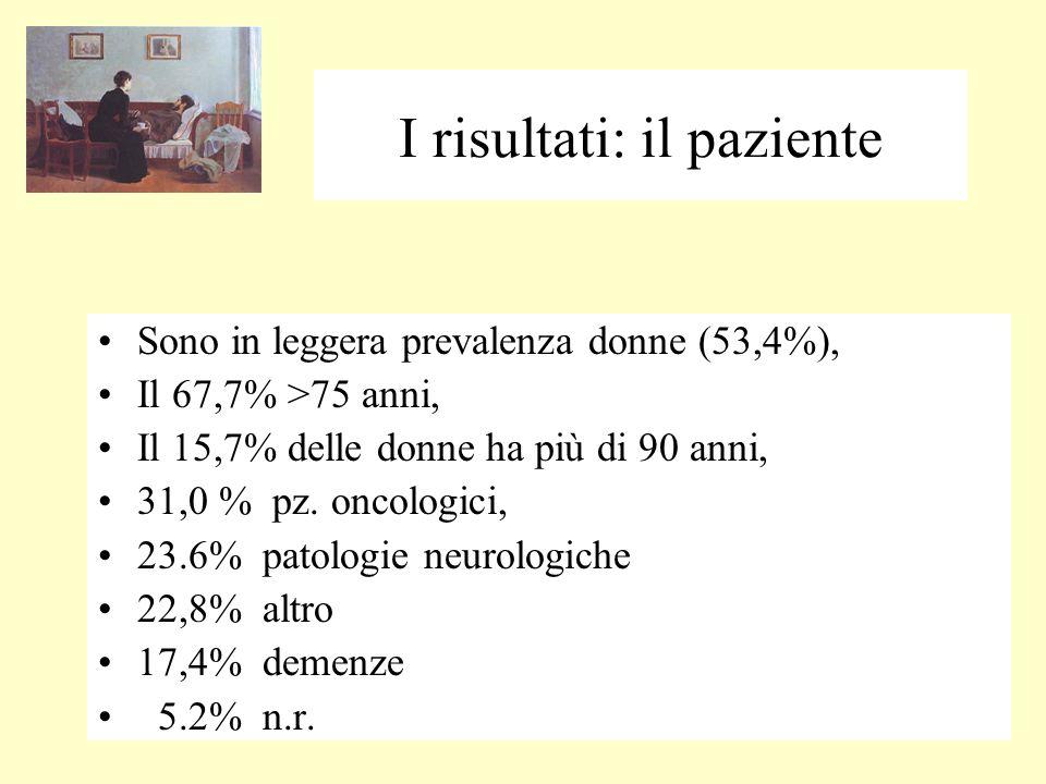 I risultati: il paziente Sono in leggera prevalenza donne (53,4%), Il 67,7% >75 anni, Il 15,7% delle donne ha più di 90 anni, 31,0 % pz.