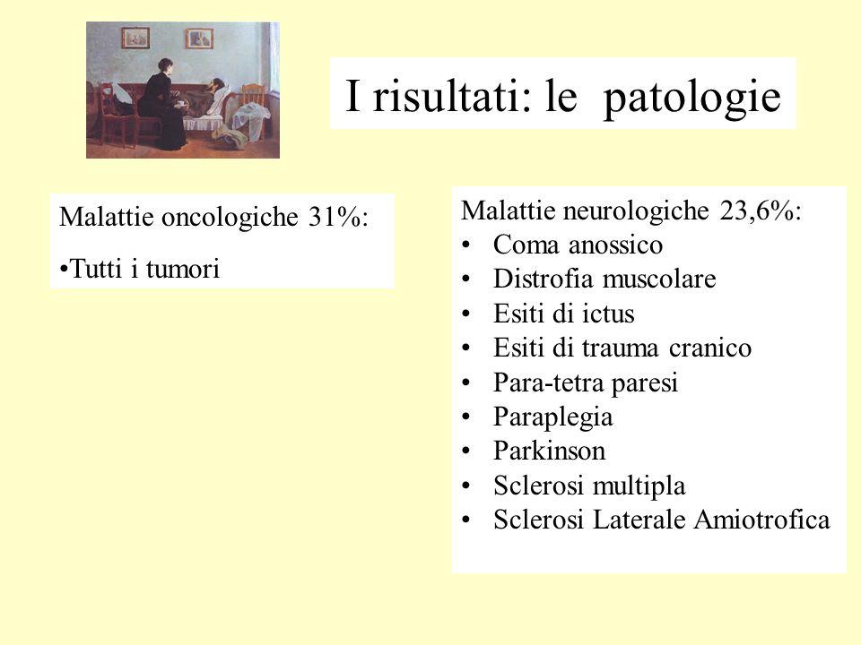 I risultati: le patologie Malattie neurologiche 23,6%: Coma anossico Distrofia muscolare Esiti di ictus Esiti di trauma cranico Para-tetra paresi Paraplegia Parkinson Sclerosi multipla Sclerosi Laterale Amiotrofica Malattie oncologiche 31%: Tutti i tumori