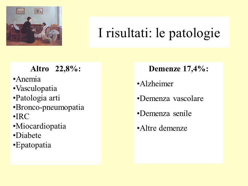 I risultati: le patologie Altro 22,8%: Anemia Vasculopatia Patologia arti Bronco-pneumopatia IRC Miocardiopatia Diabete Epatopatia Demenze 17,4%: Alzheimer Demenza vascolare Demenza senile Altre demenze