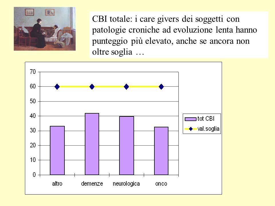 CBI totale: i care givers dei soggetti con patologie croniche ad evoluzione lenta hanno punteggio più elevato, anche se ancora non oltre soglia …