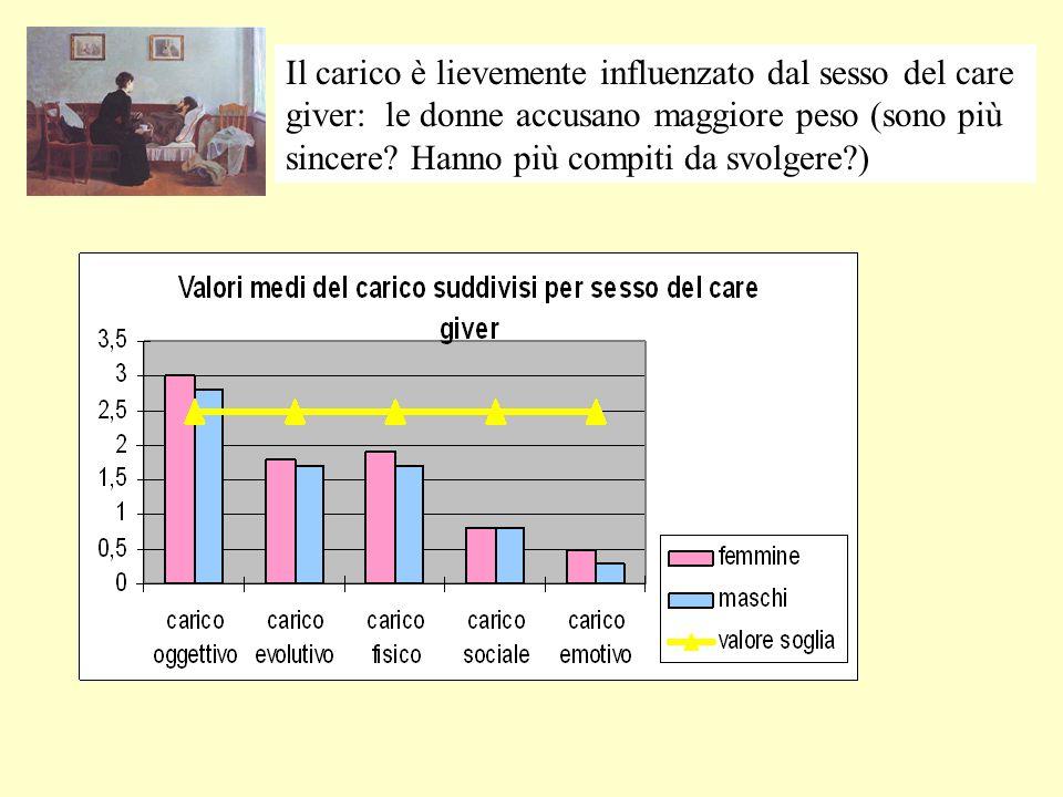 Il carico è lievemente influenzato dal sesso del care giver: le donne accusano maggiore peso (sono più sincere.