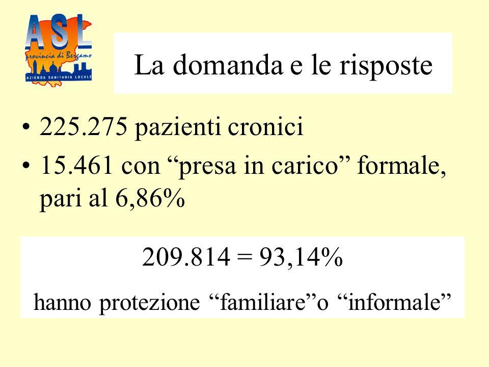 La domanda e le risposte 225.275 pazienti cronici 15.461 con presa in carico formale, pari al 6,86% 209.814 = 93,14% hanno protezione familiareo informale