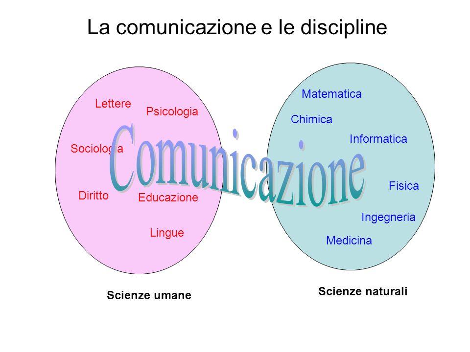 La comunicazione e le discipline Scienze umane Scienze naturali Lettere Psicologia Sociologia Diritto Lingue Educazione Matematica Fisica Chimica Info