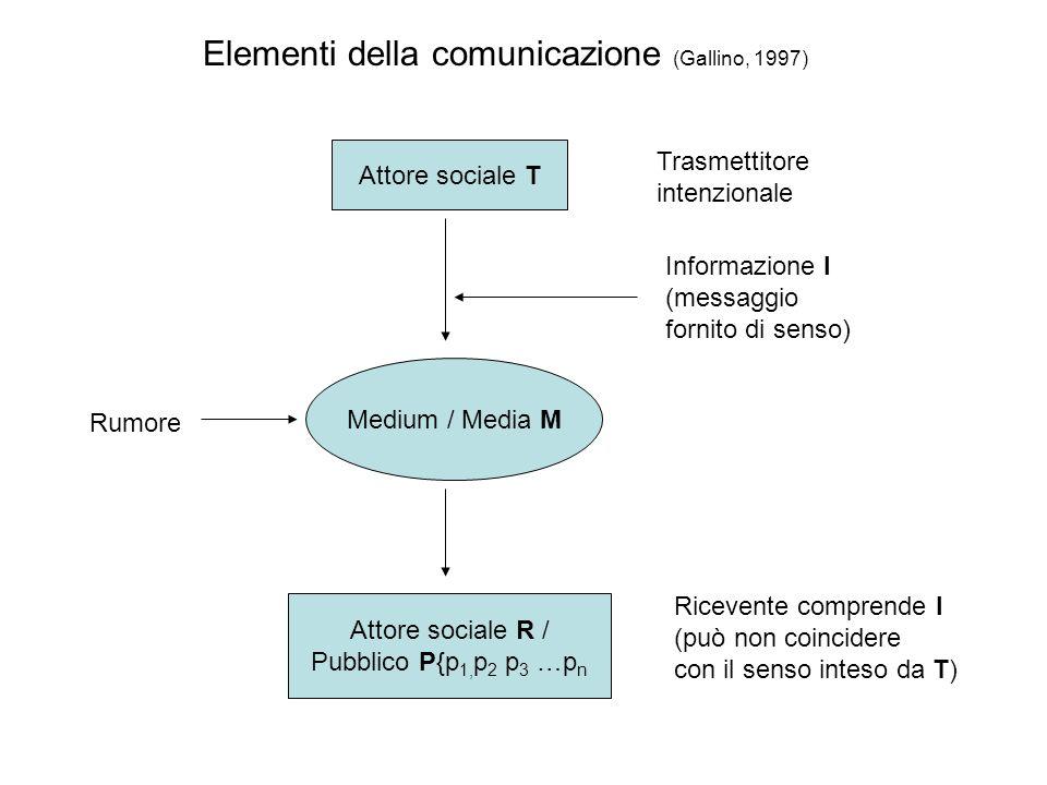 Attore sociale T Trasmettitore intenzionale Attore sociale R / Pubblico P{p 1, p 2 p 3 …p n Ricevente comprende I (può non coincidere con il senso int