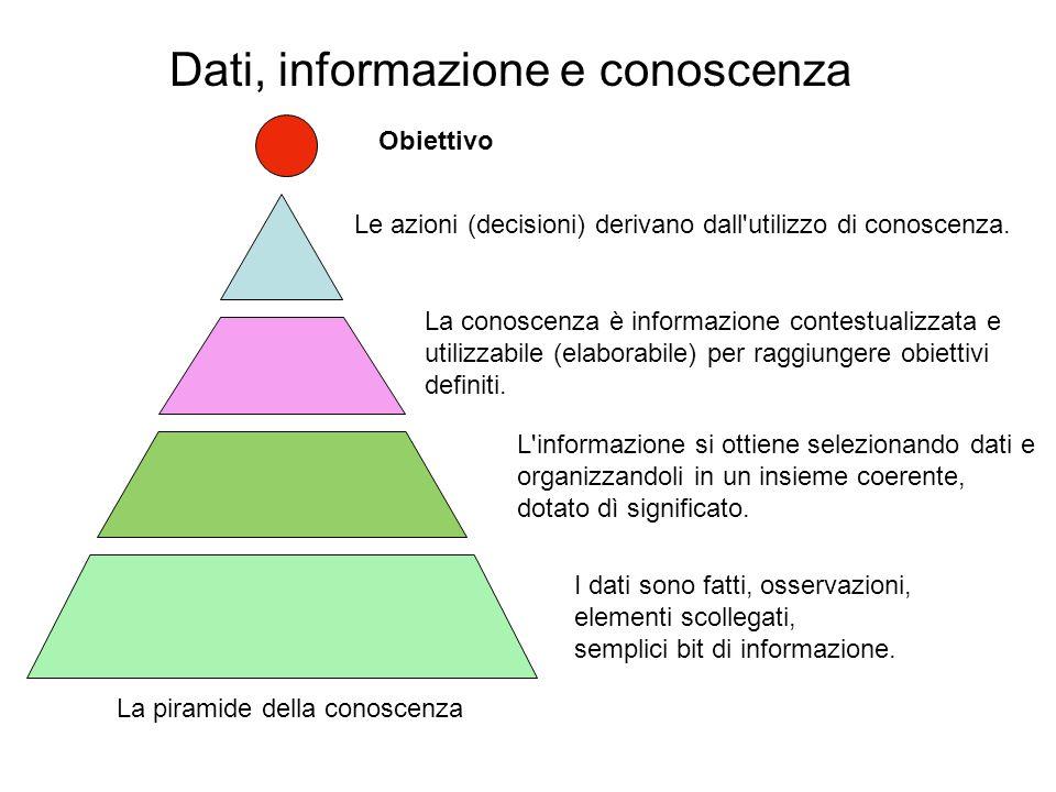 Dati, informazione e conoscenza La piramide della conoscenza Obiettivo Le azioni (decisioni) derivano dall'utilizzo di conoscenza. La conoscenza è inf