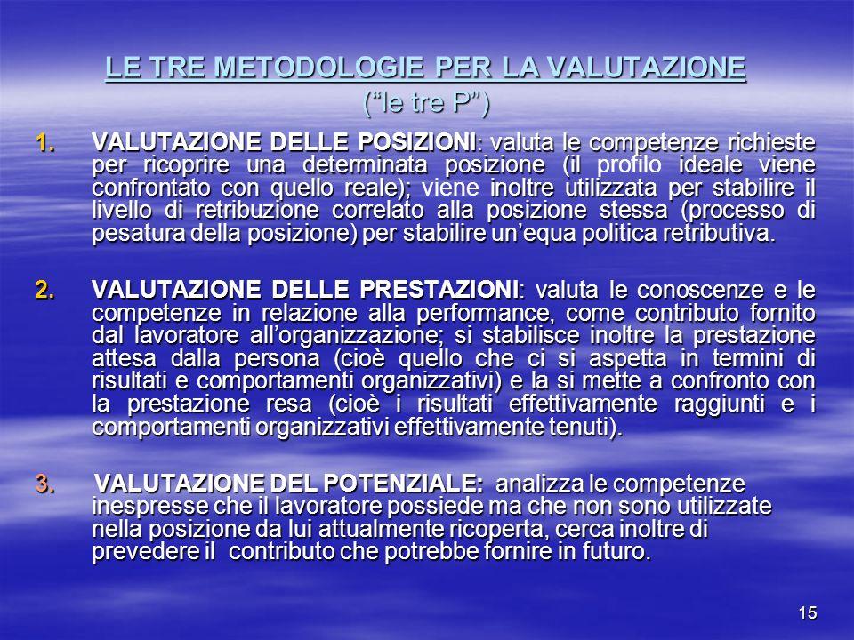 15 LE TRE METODOLOGIE PER LA VALUTAZIONE (le tre P) 1.VALUTAZIONE DELLE POSIZIONI : valuta le competenze richieste per ricoprire una determinata posiz