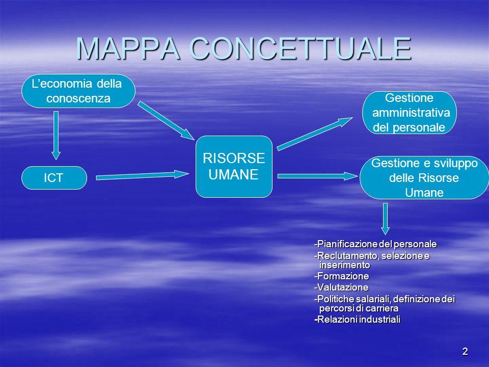 2 MAPPA CONCETTUALE -Pianificazione del personale -Reclutamento, selezione e inserimento -Formazione-Valutazione -Politiche salariali, definizione dei