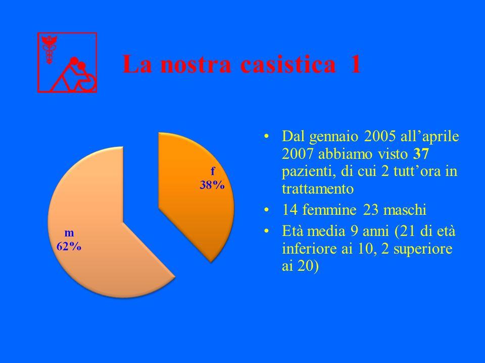 Dal gennaio 2005 allaprile 2007 abbiamo visto 37 pazienti, di cui 2 tuttora in trattamento 14 femmine 23 maschi Età media 9 anni (21 di età inferiore