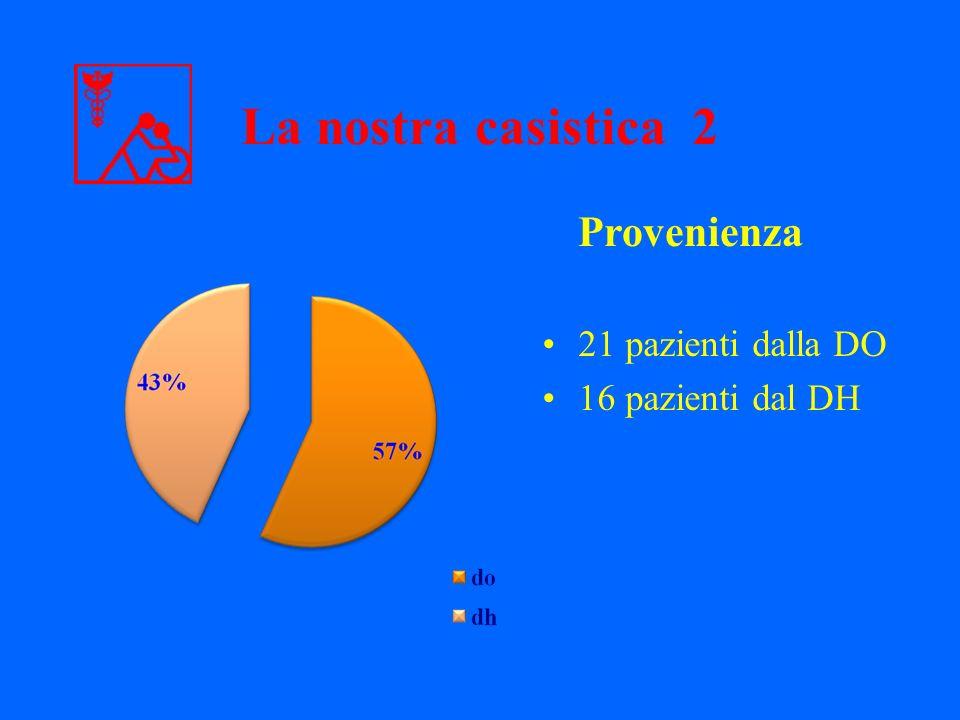 21 pazienti dalla DO 16 pazienti dal DH Provenienza La nostra casistica 2