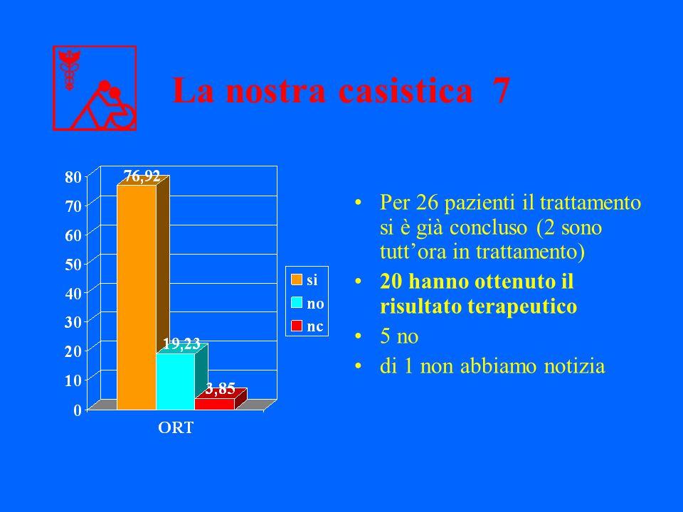Per 26 pazienti il trattamento si è già concluso (2 sono tuttora in trattamento) 20 hanno ottenuto il risultato terapeutico 5 no di 1 non abbiamo noti
