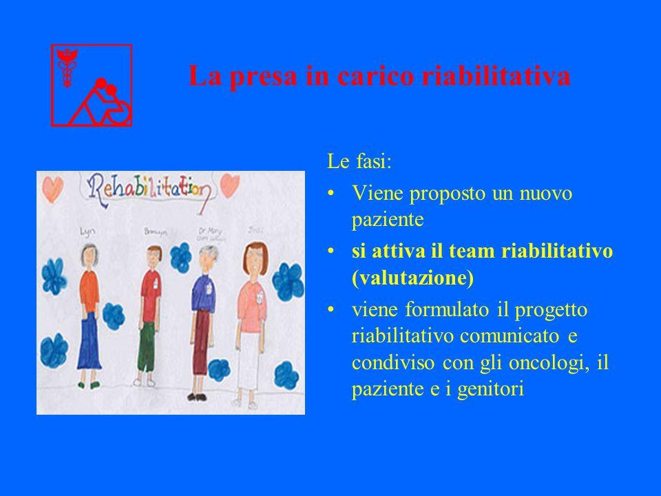 La presa in carico riabilitativa Le fasi: Viene proposto un nuovo paziente si attiva il team riabilitativo (valutazione) viene formulato il progetto r