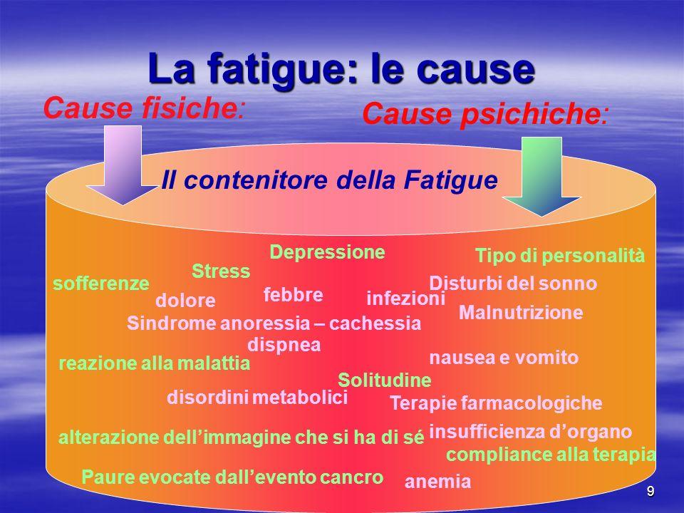 Saluta Paola9 La fatigue: le cause Cause fisiche: Cause psichiche: Il contenitore della Fatigue dolore dispnea nausea e vomito disordini metabolici in