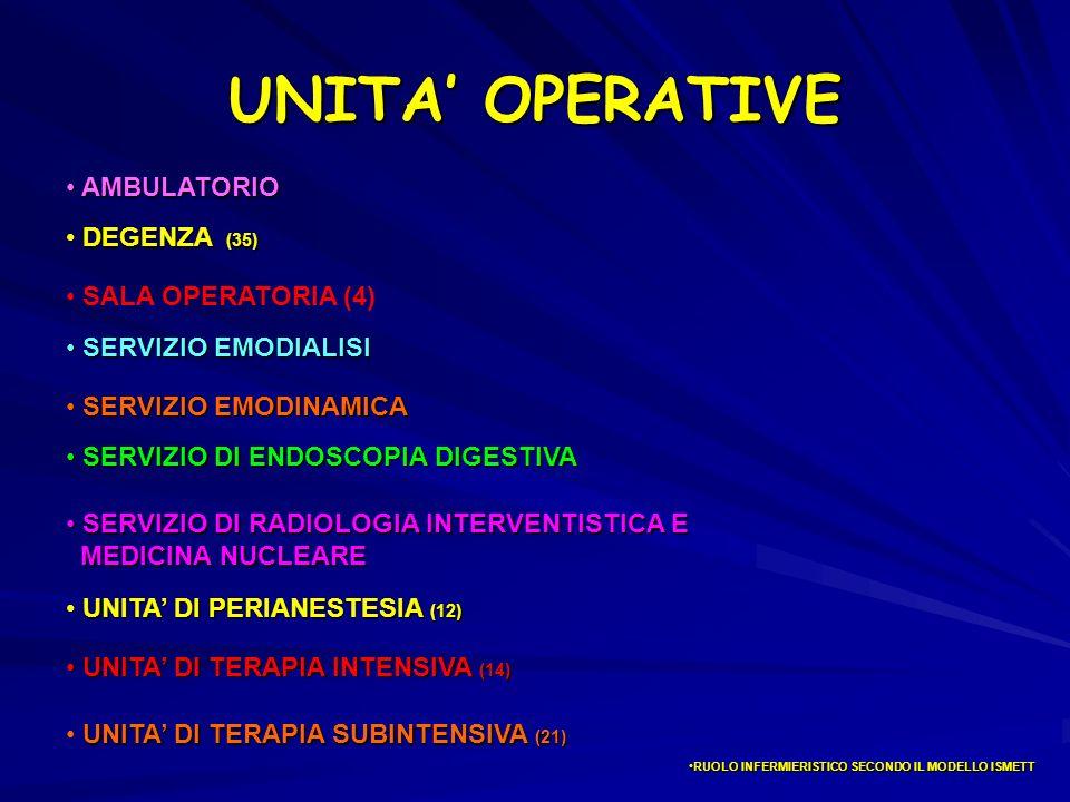 UNITA OPERATIVE SERVIZIO EMODINAMICA SERVIZIO EMODINAMICA RUOLO INFERMIERISTICO SECONDO IL MODELLO ISMETTRUOLO INFERMIERISTICO SECONDO IL MODELLO ISMETT SALA OPERATORIA (4) SERVIZIO DI ENDOSCOPIA DIGESTIVA SERVIZIO DI ENDOSCOPIA DIGESTIVA SERVIZIO DI RADIOLOGIA INTERVENTISTICA E SERVIZIO DI RADIOLOGIA INTERVENTISTICA E MEDICINA NUCLEARE MEDICINA NUCLEARE AMBULATORIO AMBULATORIO SERVIZIO EMODIALISI SERVIZIO EMODIALISI UNITA DI TERAPIA INTENSIVA (14) UNITA DI TERAPIA INTENSIVA (14) UNITA DI PERIANESTESIA (12) DEGENZA (35) UNITA DI TERAPIA SUBINTENSIVA (21)