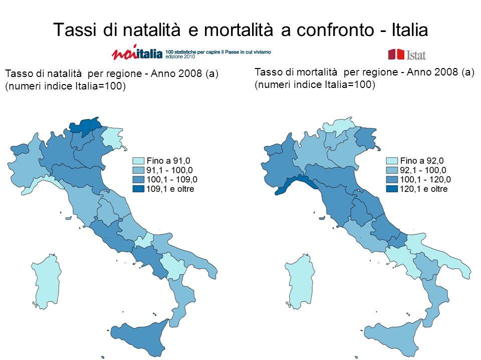 Tassi di natalità e mortalità a confronto - Italia Tasso di natalità per regione - Anno 2008 (a) (numeri indice Italia=100) Tasso di mortalità per regione - Anno 2008 (a) (numeri indice Italia=100)