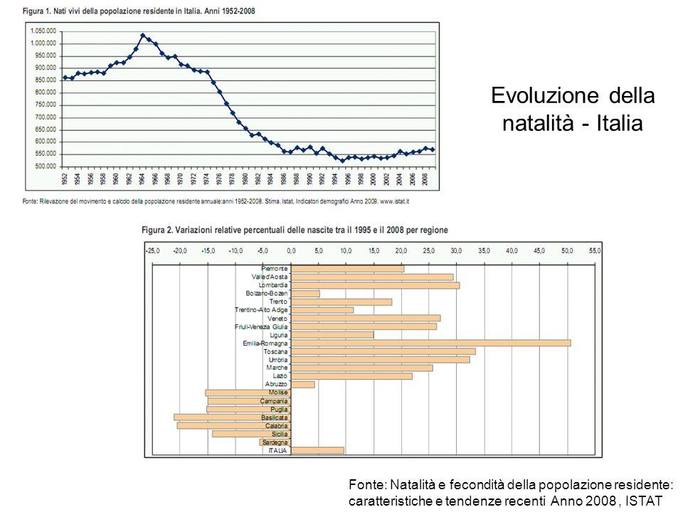 Evoluzione della natalità - Italia Fonte: Natalità e fecondità della popolazione residente: caratteristiche e tendenze recenti Anno 2008, ISTAT