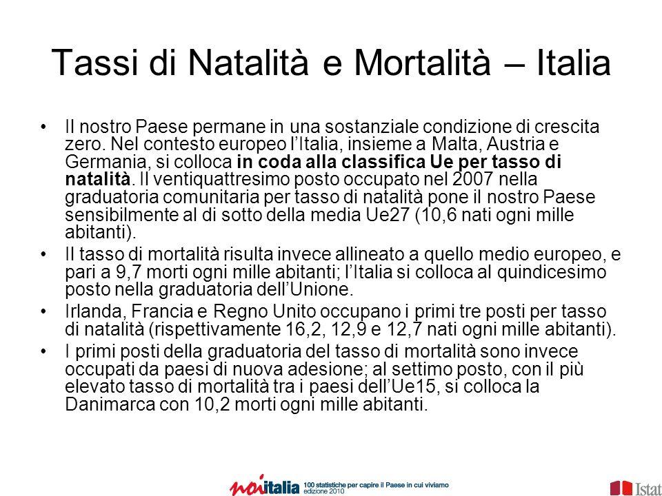 Tassi di Natalità e Mortalità – Italia Il nostro Paese permane in una sostanziale condizione di crescita zero.