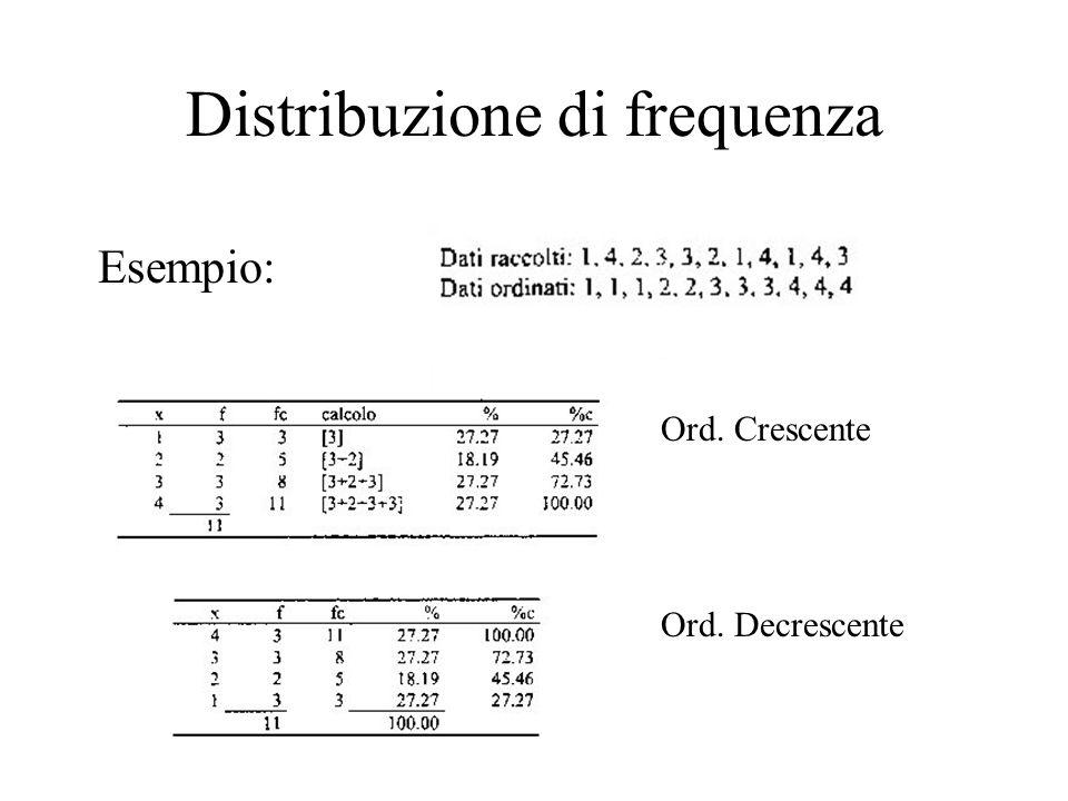 Distribuzione di frequenza Esempio: Ord. Crescente Ord. Decrescente