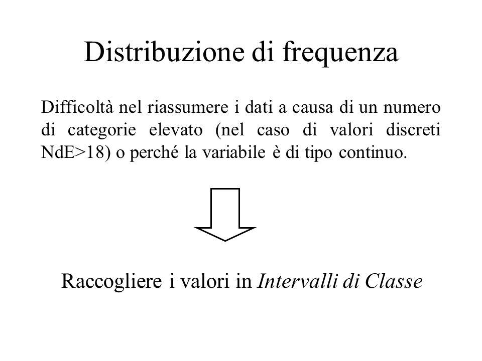 Difficoltà nel riassumere i dati a causa di un numero di categorie elevato (nel caso di valori discreti NdE>18) o perché la variabile è di tipo continuo.
