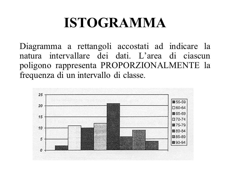 ISTOGRAMMA Diagramma a rettangoli accostati ad indicare la natura intervallare dei dati. Larea di ciascun poligono rappresenta PROPORZIONALMENTE la fr