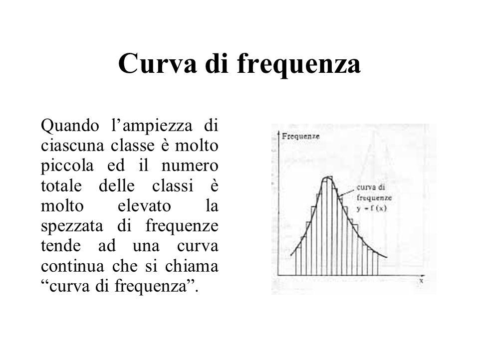 Curva di frequenza Quando lampiezza di ciascuna classe è molto piccola ed il numero totale delle classi è molto elevato la spezzata di frequenze tende