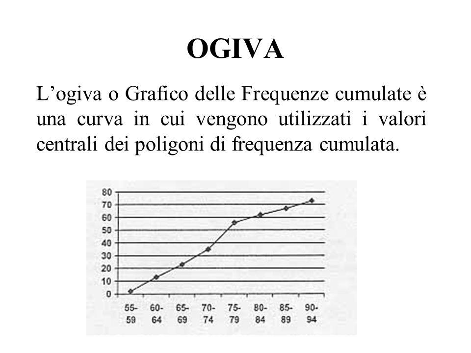 OGIVA Logiva o Grafico delle Frequenze cumulate è una curva in cui vengono utilizzati i valori centrali dei poligoni di frequenza cumulata.