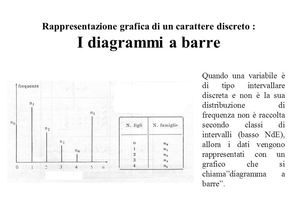 Rappresentazione grafica di un carattere discreto : I diagrammi a barre Quando una variabile è di tipo intervallare discreta e non è la sua distribuzione di frequenza non è raccolta secondo classi di intervalli (basso NdE), allora i dati vengono rappresentati con un grafico che si chiamadiagramma a barre.