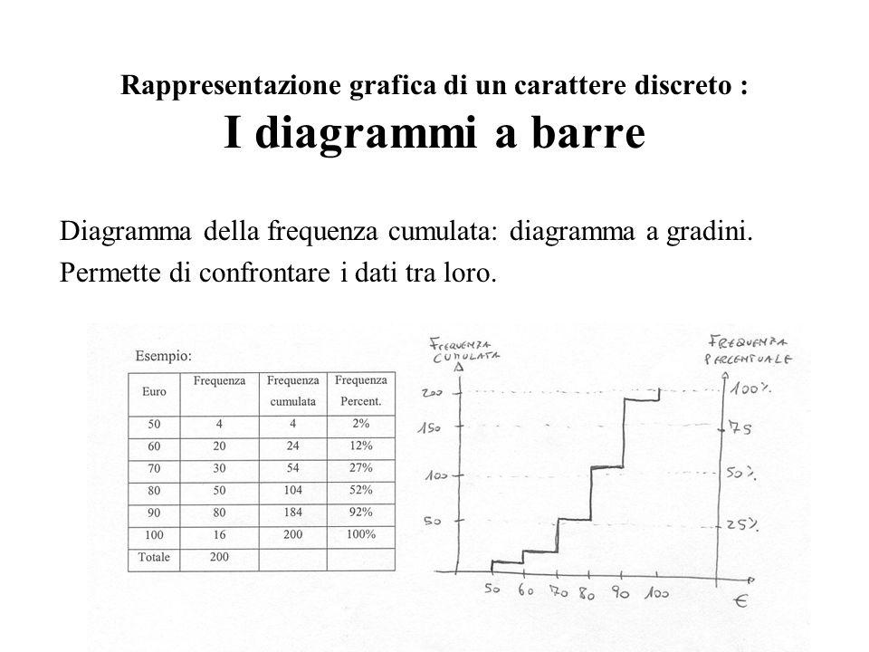 Diagramma della frequenza cumulata: diagramma a gradini. Permette di confrontare i dati tra loro. Rappresentazione grafica di un carattere discreto :