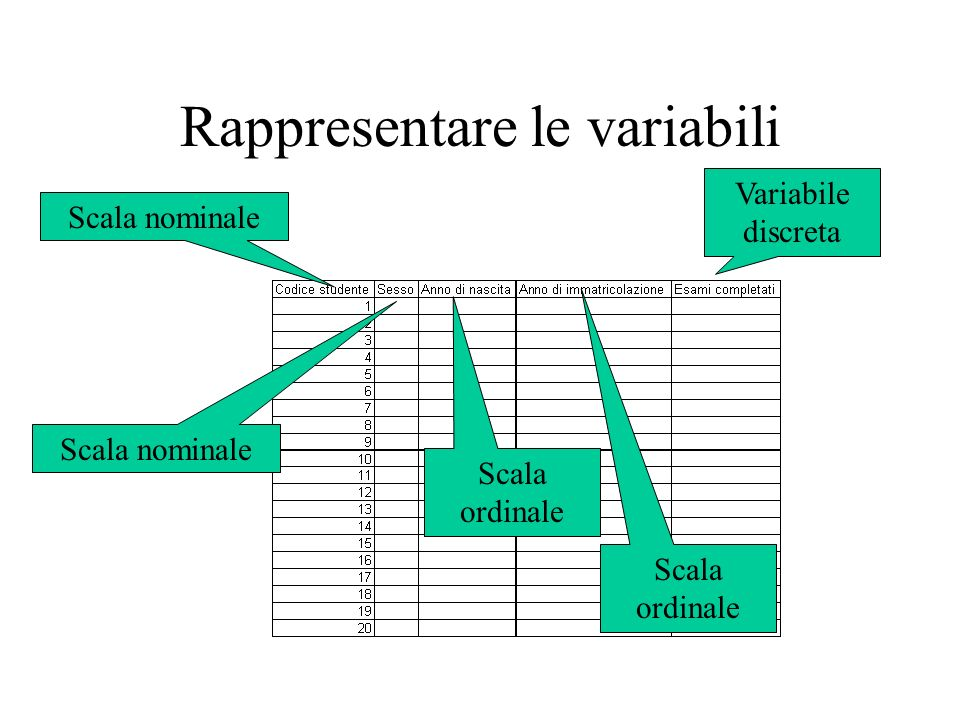 Rappresentare le variabili Scala nominale Scala ordinale Variabile discreta