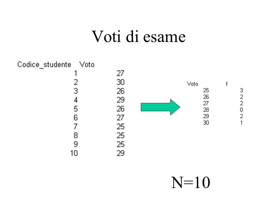 Curva di frequenza Quando lampiezza di ciascuna classe è molto piccola ed il numero totale delle classi è molto elevato la spezzata di frequenze tende ad una curva continua che si chiama curva di frequenza.