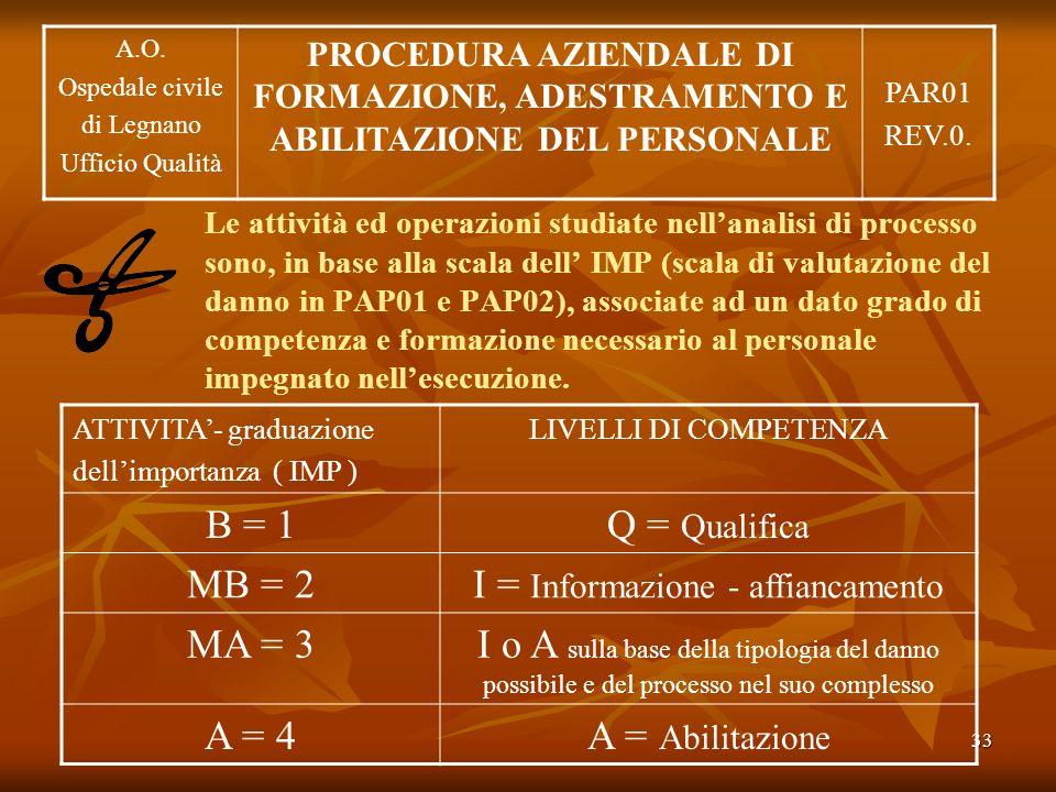 33 Le attività ed operazioni studiate nellanalisi di processo sono, in base alla scala dell IMP (scala di valutazione del danno in PAP01 e PAP02), ass
