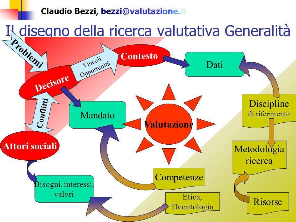 Claudio Bezzi, bezzi@valutazione.it Il disegno della ricerca valutativa Le cinque-sette tappe 1.Definizione del mandato 2.Analisi obiettivi evaluando e/o formulazione domande valutative 3.Accertamento delle risorse 4.Ricerca valutativa: 4.1.