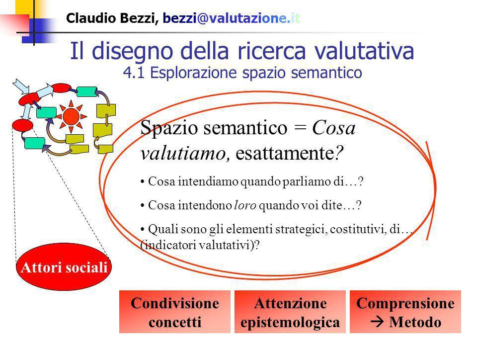 Claudio Bezzi, bezzi@valutazione.it Il disegno della ricerca valutativa 4.2 Stipulazione valori valutativi Decisore Attori sociali Valori valutativi = Da quale punto di vista valutare (= giudicare).