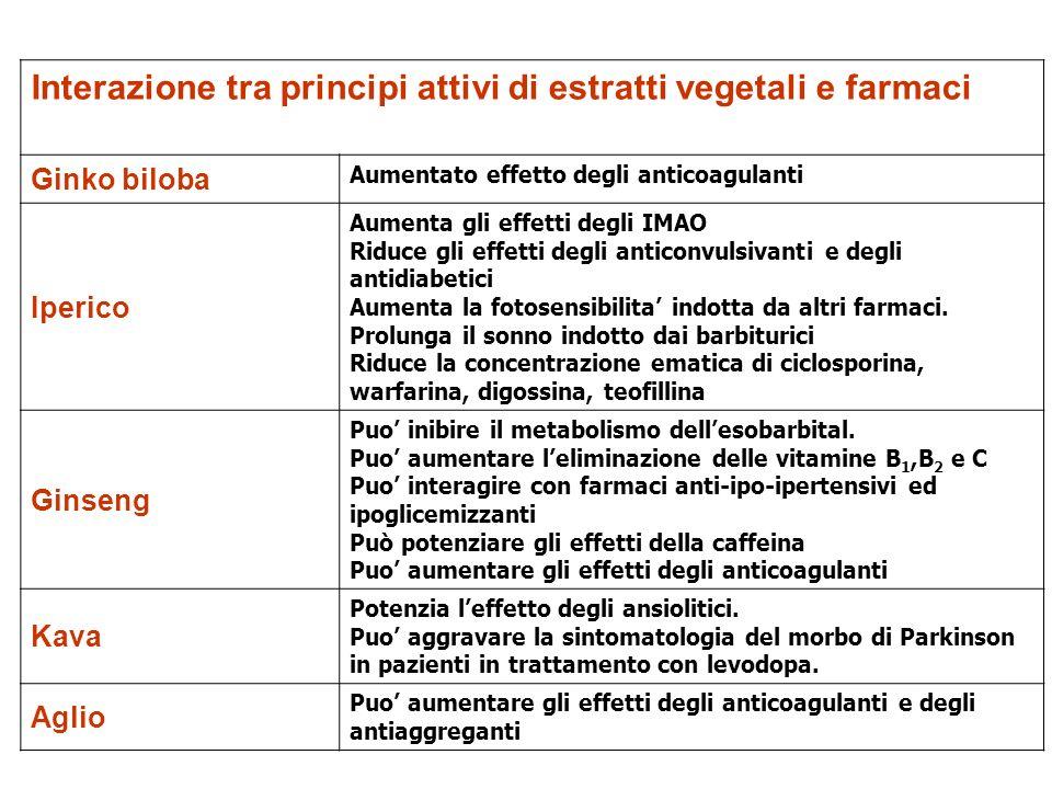 Interazione tra principi attivi di estratti vegetali e farmaci Ginko biloba Aumentato effetto degli anticoagulanti Iperico Aumenta gli effetti degli I