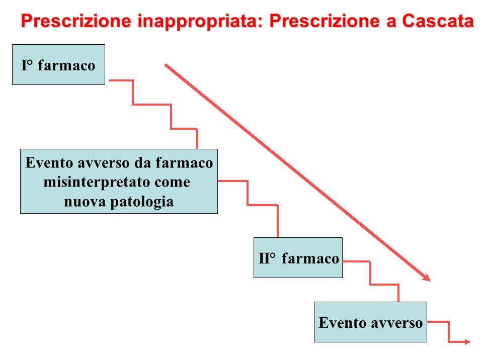 Prescrizione inappropriata: Prescrizione a Cascata I° farmaco Evento avverso da farmaco misinterpretato come nuova patologia Evento avverso II° farmac
