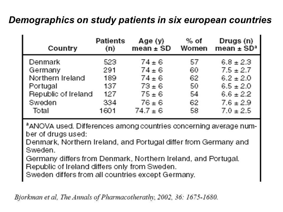 ADR ed interazioni tra farmaci nellanziano 25% degli anziani a casa lamentano effetti avversi/collaterali 5-30% dei ricoveri ospedalieri degli anziani (>65 anni) sono dovuti a reazioni avverse da farmaci 60% di questi pazienti assumevano 11 o piu principi attivi Il rischio con 5 farmaci e 4%, con 6 - 10 del 7%, con 11 -15 del 24%, con 16 - 20 del 40% Gli anziani istituzionalizzati hanno un rischio ancora maggiore di sviluppare ADR che sale fino al 54%.