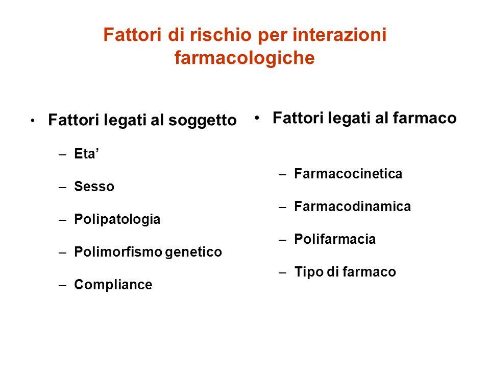 Fattori di rischio per interazioni farmacologiche Fattori legati al soggetto –Eta –Sesso –Polipatologia –Polimorfismo genetico –Compliance Fattori leg