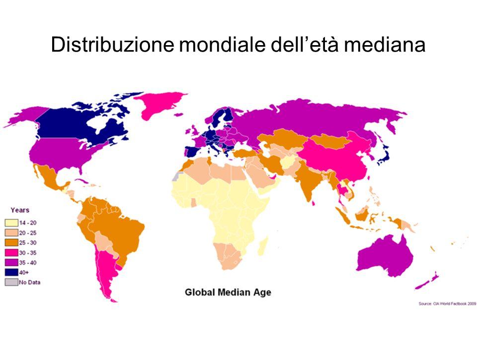 Distribuzione mondiale delletà mediana