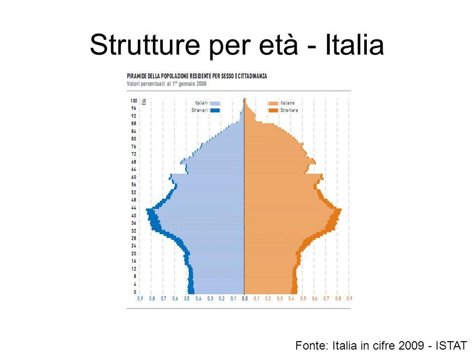 Strutture per età - Italia Fonte: Italia in cifre 2009 - ISTAT