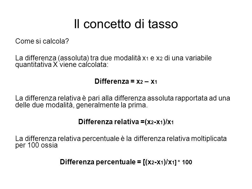 Il concetto di tasso Come si calcola? La differenza (assoluta) tra due modalità x 1 e x 2 di una variabile quantitativa X viene calcolata: Differenza