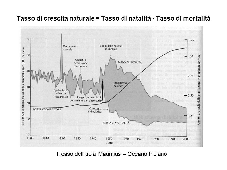 Tasso di crescita naturale = Tasso di natalità - Tasso di mortalità Il caso dellisola Mauritius – Oceano Indiano