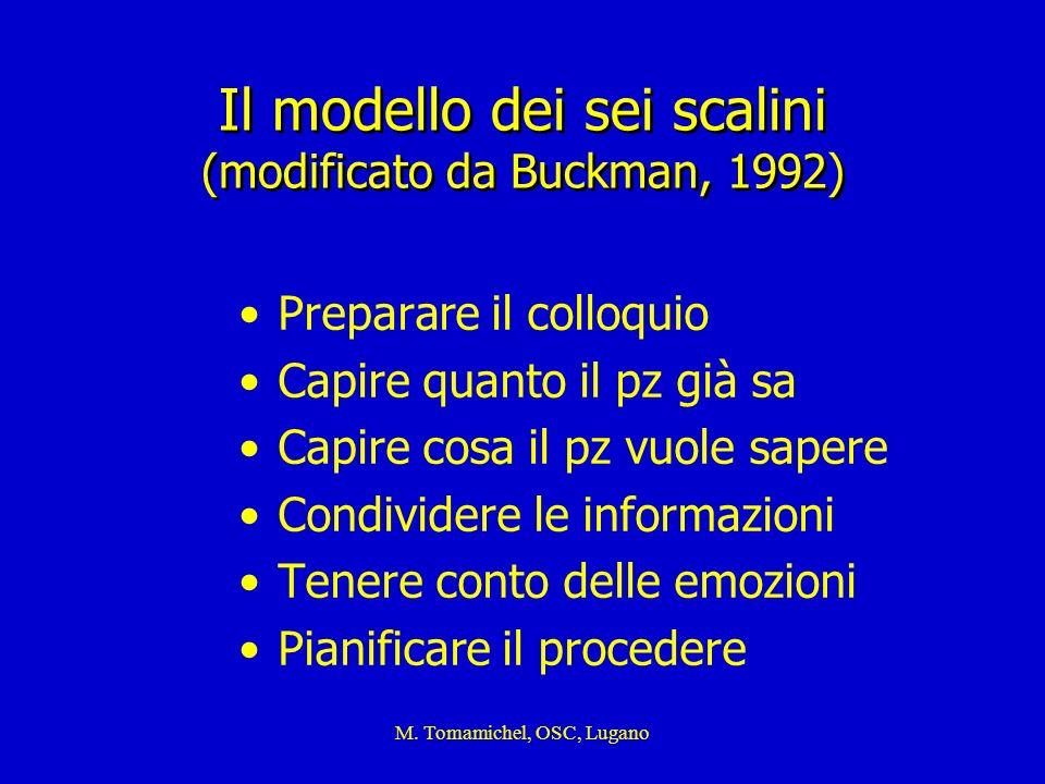 M. Tomamichel, OSC, Lugano Il modello dei sei scalini (modificato da Buckman, 1992) Preparare il colloquio Capire quanto il pz già sa Capire cosa il p