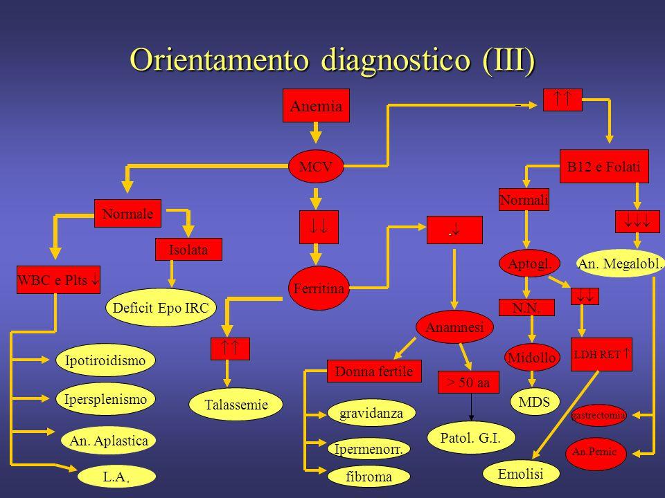 Orientamento diagnostico (II) Parametri laboratoristici:Parametri laboratoristici: livelli di Hb, MCV, reticolociti, eventuali concomitanti alterazion