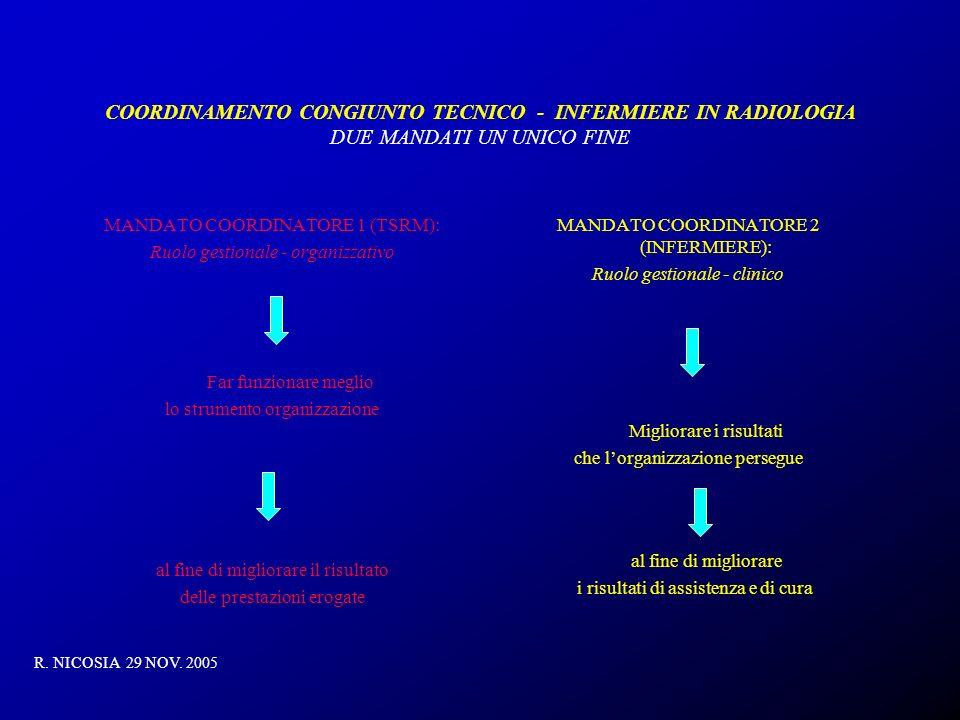 COORDINAMENTO CONGIUNTO TECNICO - INFERMIERE IN RADIOLOGIA DUE MANDATI UN UNICO FINE MANDATO COORDINATORE 1 (TSRM): Ruolo gestionale - organizzativo F