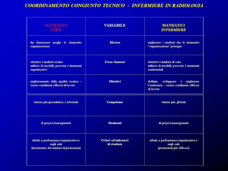 COORDINAMENTO CONGIUNTO TECNICO - INFERMIERE IN RADIOLOGIA MANDATO 1 TSRM VARIABILE MANDATO 2 INFERMIERE far funzionare meglio lo strumento organizzaz