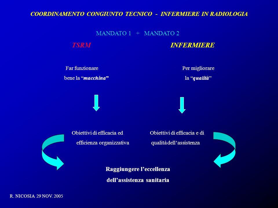 COORDINAMENTO CONGIUNTO TECNICO - INFERMIERE IN RADIOLOGIA R. NICOSIA 29 NOV. 2005 MANDATO 1 + MANDATO 2 TSRM INFERMIERE Far funzionare Per migliorare